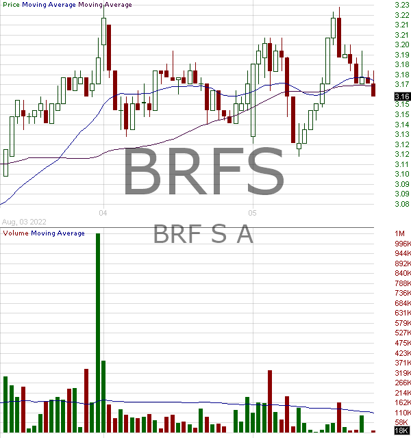 BRFS - BRF S.A. 15 minute intraday candlestick chart with less than 1 minute delay