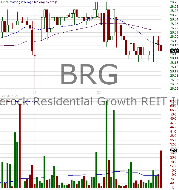 BRG - Bluerock Residential Growth REIT Inc. Class A 15 minute intraday candlestick chart with less than 1 minute delay