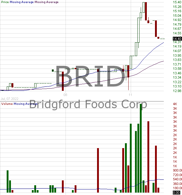 BRID - Bridgford Foods Corporation 15 minute intraday candlestick chart with less than 1 minute delay