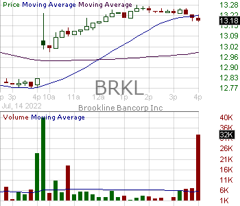 BRKL - Brookline Bancorp Inc. 15 minute intraday candlestick chart with less than 1 minute delay