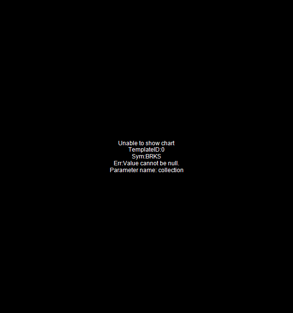 BRKS - Brooks Automation Inc. 15 minute intraday candlestick chart with less than 1 minute delay