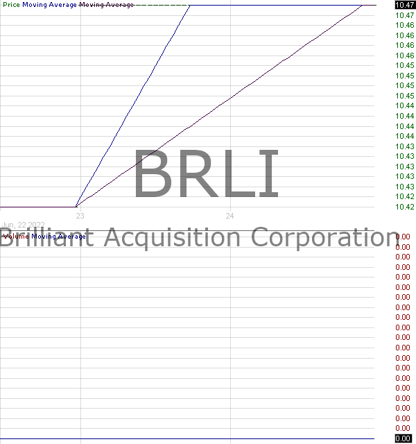 BRLI - Brilliant Acquisition Corporation 15 minute intraday candlestick chart with less than 1 minute delay
