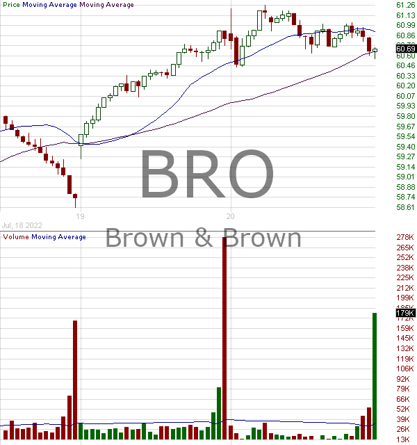BRO - Brown Brown Inc. 15 minute intraday candlestick chart with less than 1 minute delay