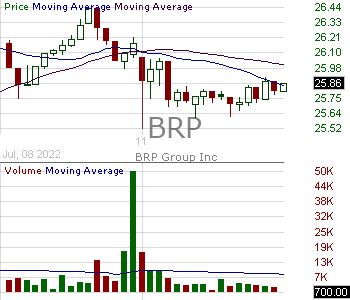 BRP - BRP Group Inc. 15 minute intraday candlestick chart with less than 1 minute delay
