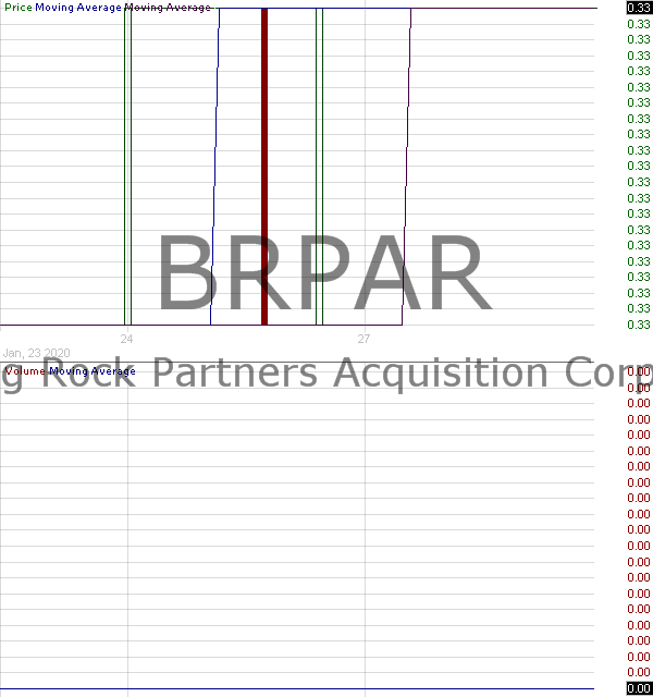 BRPAR - Big Rock Partners Acquisition Corp. - Right 15 minute intraday candlestick chart with less than 1 minute delay