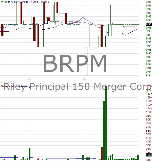 BRPM - B. Riley Principal 150 Merger Corp. 15 minute intraday candlestick chart with less than 1 minute delay