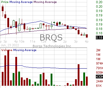 BRQS - Borqs Technologies Inc. 15 minute intraday candlestick chart with less than 1 minute delay