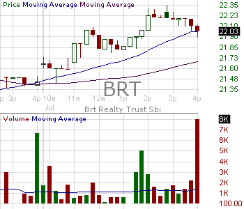 BRT - BRT Apartments Corp. (MD) 15 minute intraday candlestick chart with less than 1 minute delay
