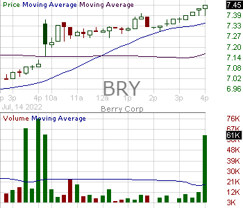 BRY - Berry Petroleum Corporation 15 minute intraday candlestick chart with less than 1 minute delay
