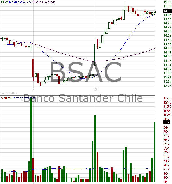BSAC - Banco Santander - Chile ADS 15 minute intraday candlestick chart with less than 1 minute delay