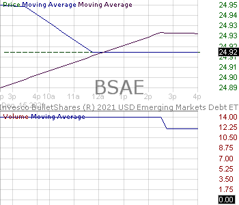 BSAE - Invesco BulletShares 2021 USD Emerging Markets Debt ETF 15 minute intraday candlestick chart with less than 1 minute delay