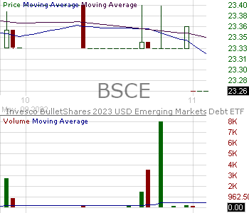 BSCE - Invesco BulletShares 2023 USD Emerging Markets Debt ETF 15 minute intraday candlestick chart with less than 1 minute delay