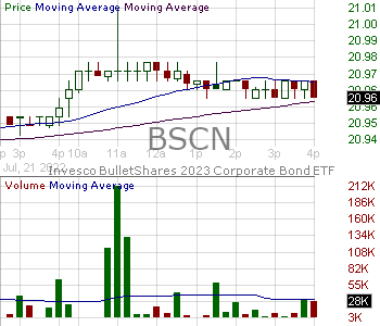 BSCN - Invesco BulletShares 2023 Corporate Bond ETF 15 minute intraday candlestick chart with less than 1 minute delay