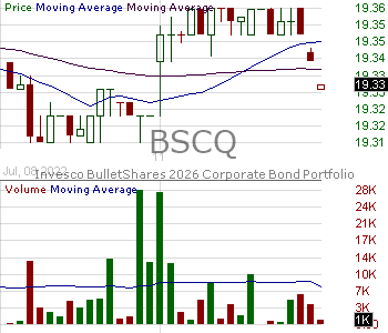 BSCQ - Invesco BulletShares 2026 Corporate Bond ETF 15 minute intraday candlestick chart with less than 1 minute delay