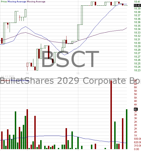 BSCT - Invesco BulletShares 2029 Corporate Bond ETF 15 minute intraday candlestick chart with less than 1 minute delay