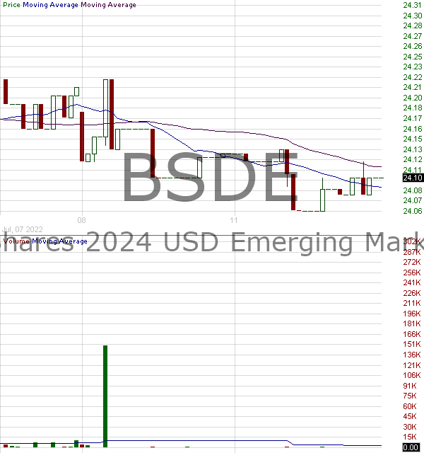 BSDE - Invesco BulletShares 2024 USD Emerging Markets Debt ETF 15 minute intraday candlestick chart with less than 1 minute delay