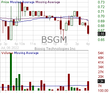 BSGM - BioSig Technologies Inc. 15 minute intraday candlestick chart with less than 1 minute delay