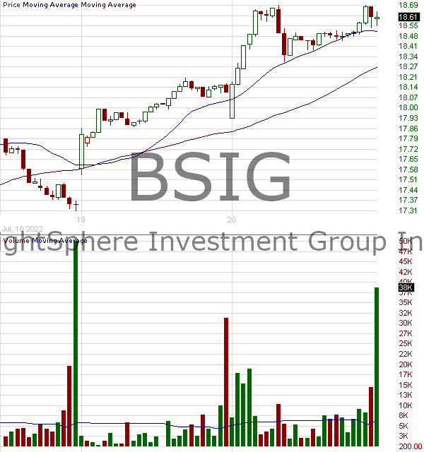 BSIG - BrightSphere Investment Group Inc. 15 minute intraday candlestick chart with less than 1 minute delay