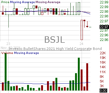 BSJL - Invesco BulletShares 2021 High Yield Corporate Bond ETF 15 minute intraday candlestick chart with less than 1 minute delay