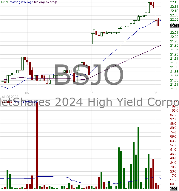BSJO - Invesco BulletShares 2024 High Yield Corporate Bond ETF 15 minute intraday candlestick chart with less than 1 minute delay