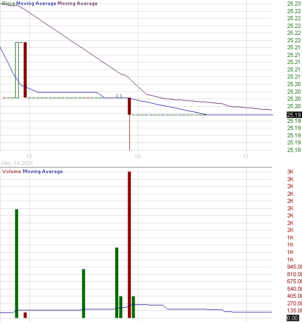 BSML - Invesco BulletShares 2021 Municipal Bond ETF 15 minute intraday candlestick chart with less than 1 minute delay