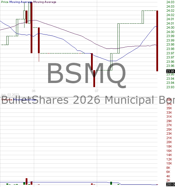 BSMQ - Invesco BulletShares 2026 Municipal Bond ETF 15 minute intraday candlestick chart with less than 1 minute delay