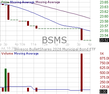 BSMS - Invesco BulletShares 2028 Municipal Bond ETF 15 minute intraday candlestick chart with less than 1 minute delay