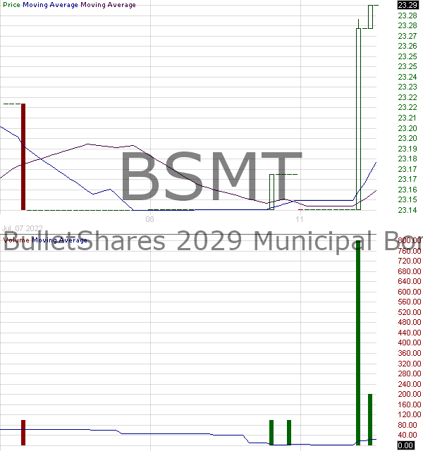 BSMT - Invesco BulletShares 2029 Municipal Bond ETF 15 minute intraday candlestick chart with less than 1 minute delay
