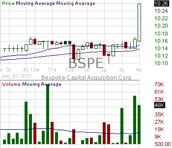 BSPE - Bespoke Capital Acquisition Corp. Restricted Voting Shares 15 minute intraday candlestick chart with less than 1 minute delay