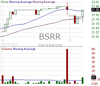 BSRR - Sierra Bancorp 15 minute intraday candlestick chart with less than 1 minute delay