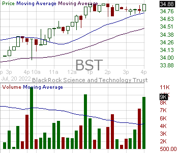 BST - BlackRock Science and Technology Trust 15 minute intraday candlestick chart with less than 1 minute delay