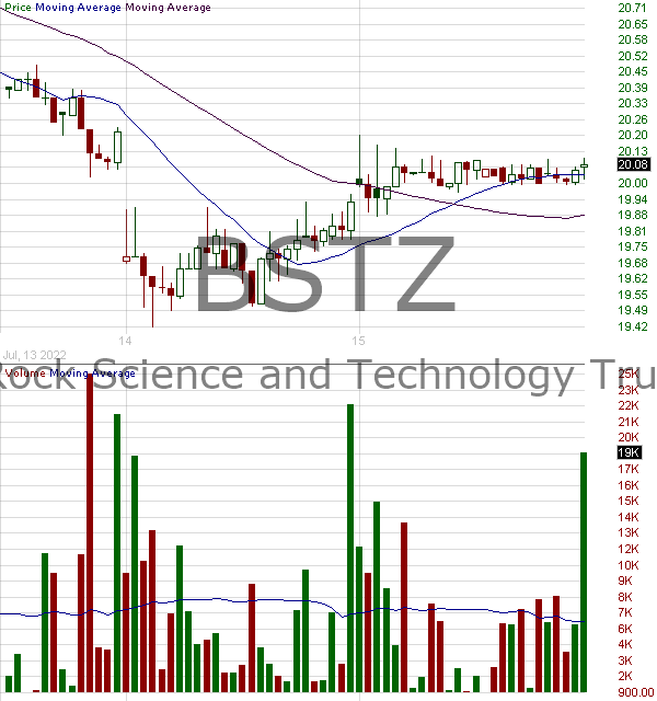 BSTZ - BlackRock Science and Technology Trust II 15 minute intraday candlestick chart with less than 1 minute delay