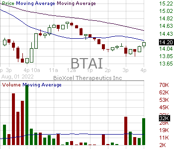 BTAI - BioXcel Therapeutics Inc. 15 minute intraday candlestick chart with less than 1 minute delay