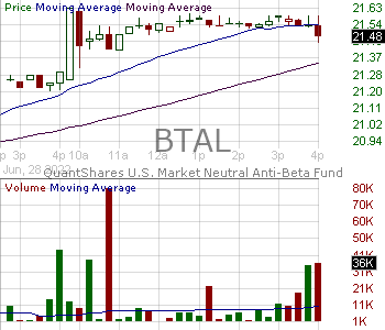 BTAL - AGFiQ U.S. Market Neutral Anti-Beta Fund 15 minute intraday candlestick chart with less than 1 minute delay