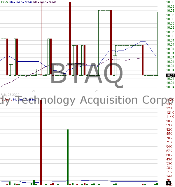 BTAQ - Burgundy Technology Acquisition Corporation Ordinary Shares 15 minute intraday candlestick chart with less than 1 minute delay