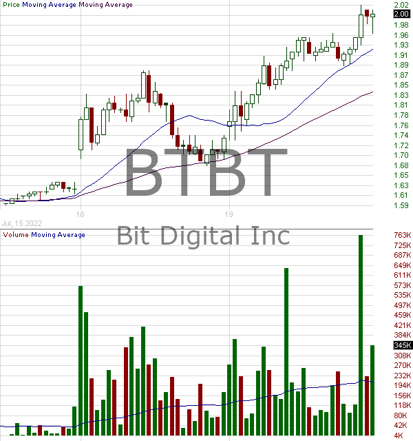 BTBT - Bit Digital Inc. - Ordinary Share 15 minute intraday candlestick chart with less than 1 minute delay