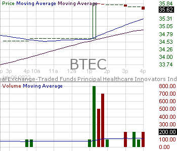 BTEC - Principal Healthcare Innovators Index ETF 15 minute intraday candlestick chart with less than 1 minute delay