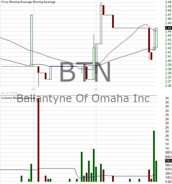 BTN - Ballantyne Strong Inc. 15 minute intraday candlestick chart with less than 1 minute delay