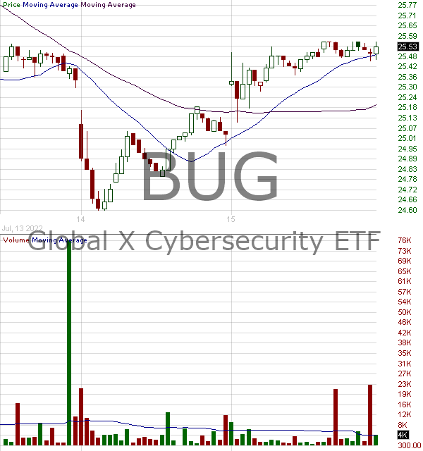 BUG - Global X Cybersecurity ETF 15 minute intraday candlestick chart with less than 1 minute delay