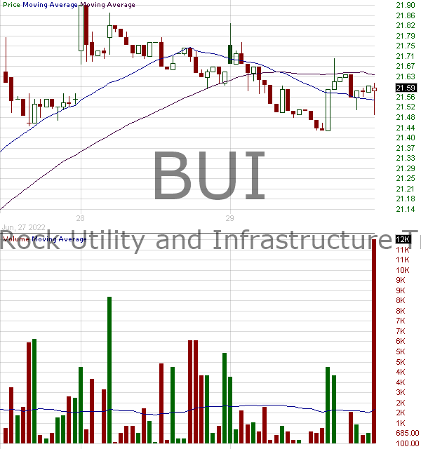 BUI - BlackRock Utility Infrastructure Power Opportunities Trust 15 minute intraday candlestick chart with less than 1 minute delay