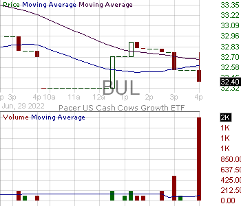 BUL - Pacer US Cash Cows Growth ETF 15 minute intraday candlestick chart with less than 1 minute delay