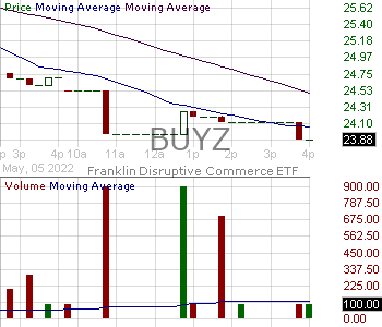 BUYZ - Franklin Disruptive Commerce ETF 15 minute intraday candlestick chart with less than 1 minute delay