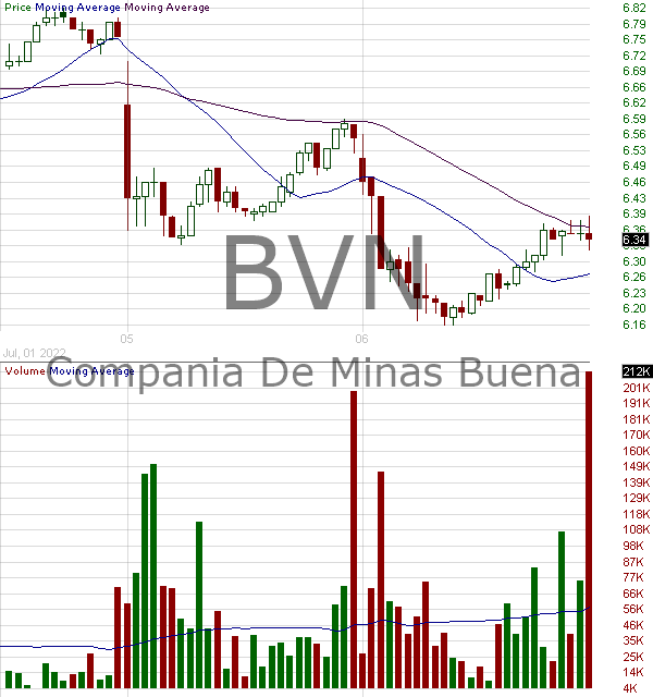 BVN - Buenaventura Mining Company Inc. 15 minute intraday candlestick chart with less than 1 minute delay