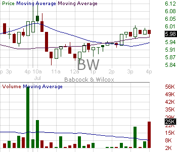 BW - Babcock Wilcox Enterprises Inc. 15 minute intraday candlestick chart with less than 1 minute delay