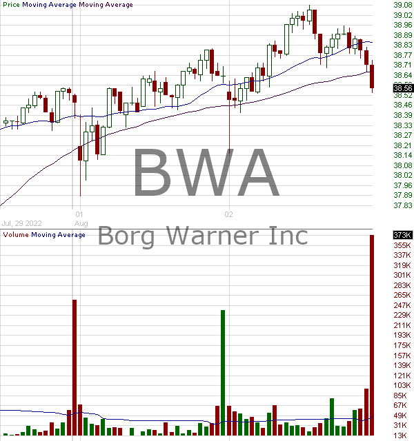 BWA - BorgWarner Inc. 15 minute intraday candlestick chart with less than 1 minute delay