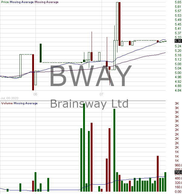 BWAY - Brainsway Ltd. - ADR 15 minute intraday candlestick chart with less than 1 minute delay