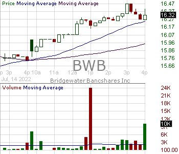BWB - Bridgewater Bancshares Inc. 15 minute intraday candlestick chart with less than 1 minute delay