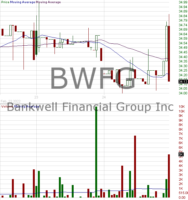 BWFG - Bankwell Financial Group Inc. 15 minute intraday candlestick chart with less than 1 minute delay