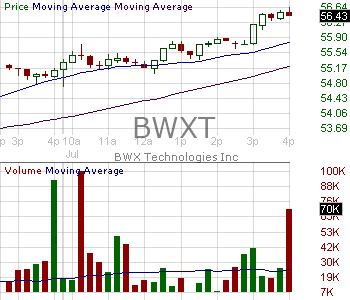 BWXT - BWX Technologies Inc. 15 minute intraday candlestick chart with less than 1 minute delay