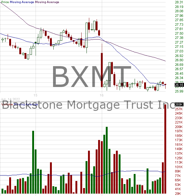 BXMT - Blackstone Mortgage Trust Inc. 15 minute intraday candlestick chart with less than 1 minute delay